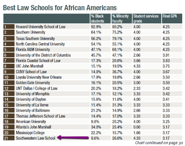 prelaw magazine best law school for African-Americans number 21