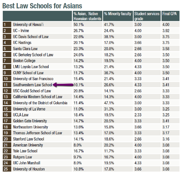 prelaw magazine best law school for Asians number 11