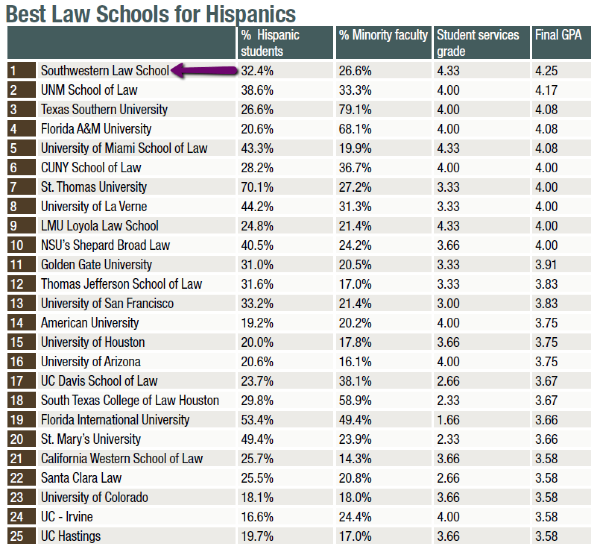 prelaw magazine best law school for hispanics number one